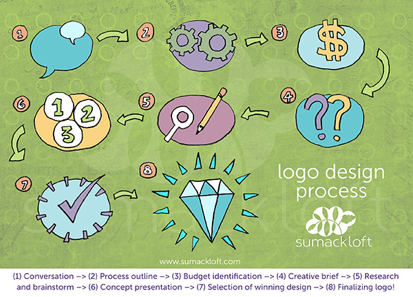 Ottawa Logo Design Process
